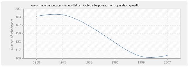 Gourvillette : Cubic interpolation of population growth