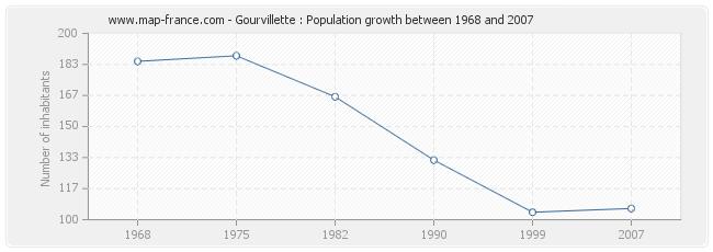 Population Gourvillette