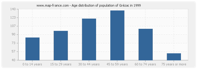 Age distribution of population of Grézac in 1999