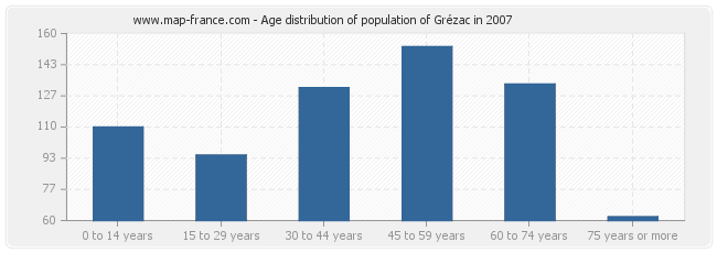 Age distribution of population of Grézac in 2007
