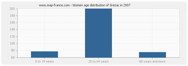 Women age distribution of Grézac in 2007