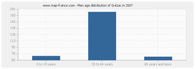Men age distribution of Grézac in 2007