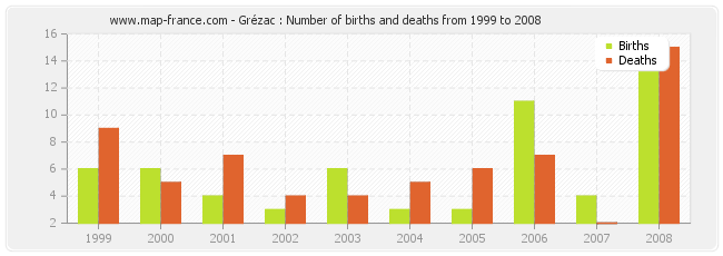 Grézac : Number of births and deaths from 1999 to 2008