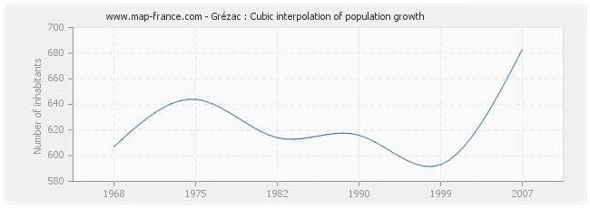 Grézac : Cubic interpolation of population growth