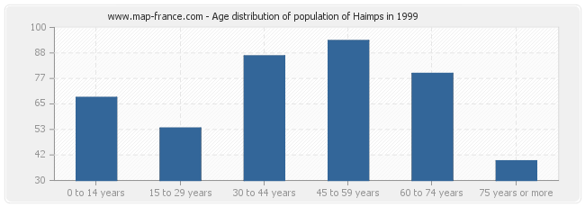 Age distribution of population of Haimps in 1999