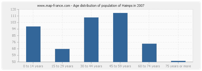 Age distribution of population of Haimps in 2007
