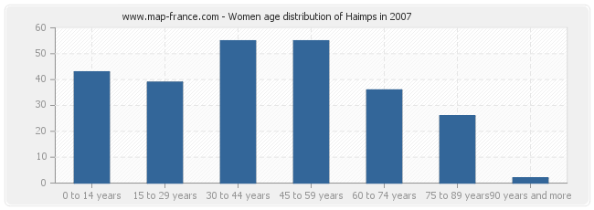 Women age distribution of Haimps in 2007