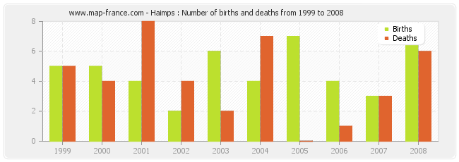 Haimps : Number of births and deaths from 1999 to 2008