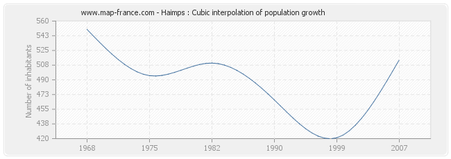 Haimps : Cubic interpolation of population growth