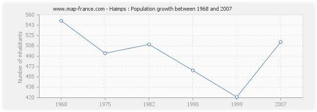 Population Haimps