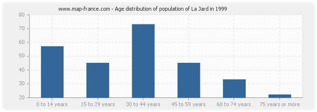 Age distribution of population of La Jard in 1999