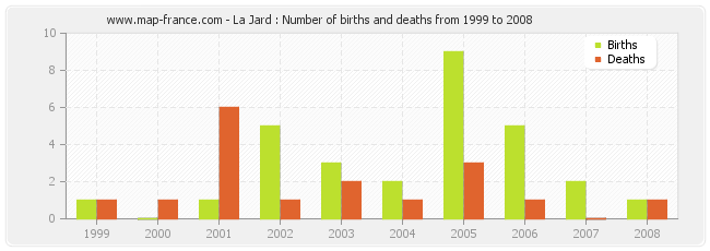 La Jard : Number of births and deaths from 1999 to 2008