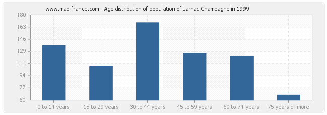 Age distribution of population of Jarnac-Champagne in 1999