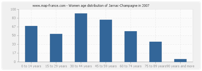 Women age distribution of Jarnac-Champagne in 2007