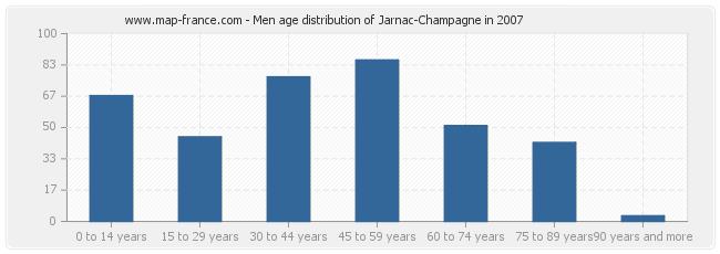 Men age distribution of Jarnac-Champagne in 2007