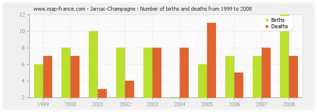 Jarnac-Champagne : Number of births and deaths from 1999 to 2008