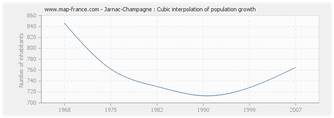 Jarnac-Champagne : Cubic interpolation of population growth