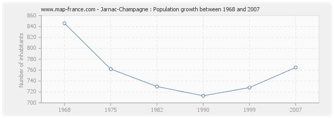 Population Jarnac-Champagne