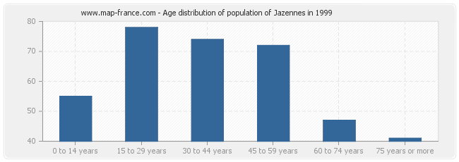 Age distribution of population of Jazennes in 1999