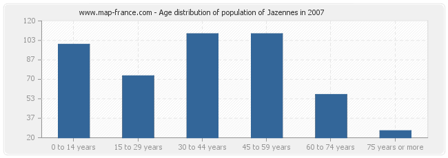 Age distribution of population of Jazennes in 2007