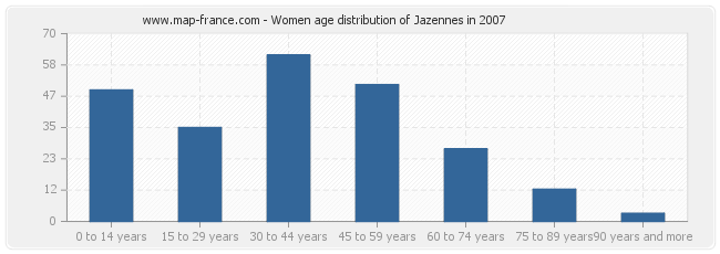 Women age distribution of Jazennes in 2007