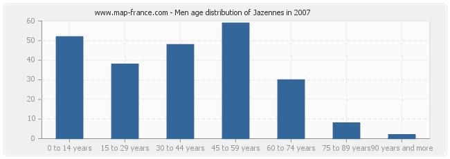 Men age distribution of Jazennes in 2007