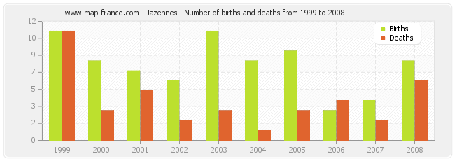 Jazennes : Number of births and deaths from 1999 to 2008