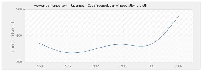 Jazennes : Cubic interpolation of population growth