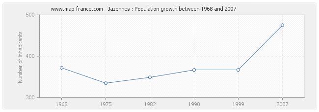 Population Jazennes