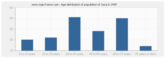 Age distribution of population of Juicq in 1999