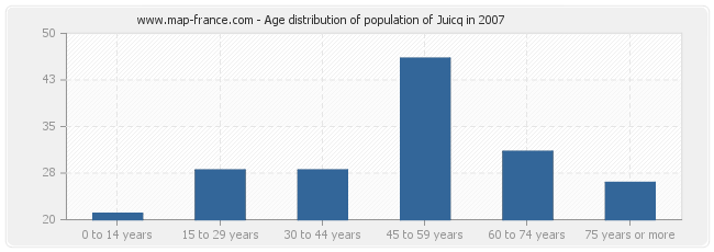 Age distribution of population of Juicq in 2007