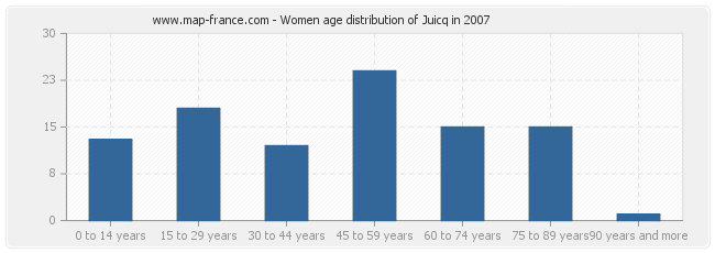 Women age distribution of Juicq in 2007