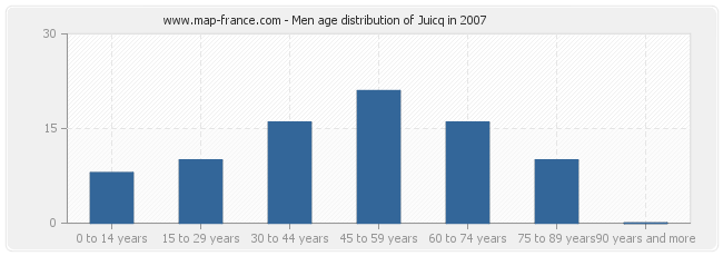 Men age distribution of Juicq in 2007