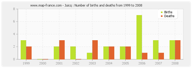 Juicq : Number of births and deaths from 1999 to 2008