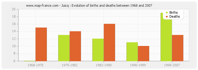 Juicq : Evolution of births and deaths between 1968 and 2007
