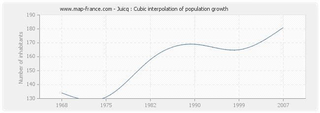 Juicq : Cubic interpolation of population growth