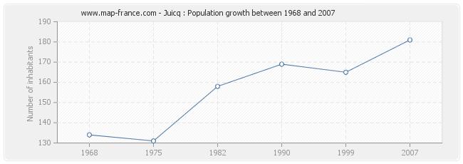 Population Juicq