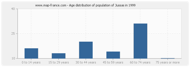 Age distribution of population of Jussas in 1999