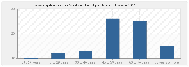 Age distribution of population of Jussas in 2007
