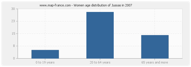 Women age distribution of Jussas in 2007
