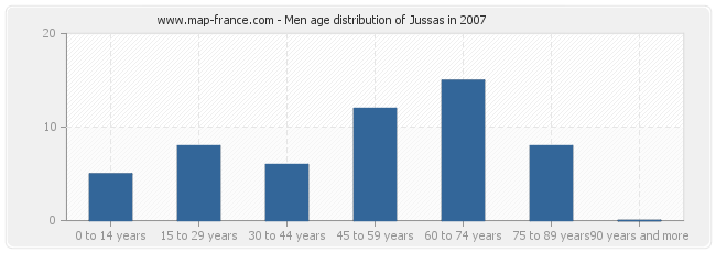 Men age distribution of Jussas in 2007