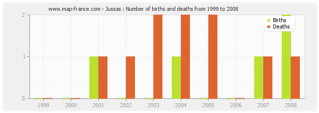 Jussas : Number of births and deaths from 1999 to 2008