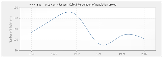 Jussas : Cubic interpolation of population growth