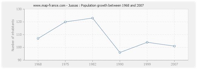 Population Jussas