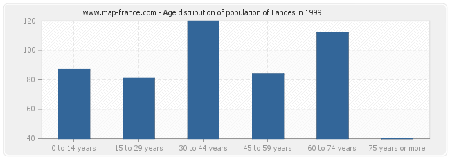 Age distribution of population of Landes in 1999