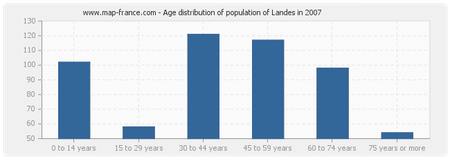 Age distribution of population of Landes in 2007