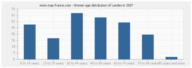 Women age distribution of Landes in 2007