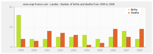 Landes : Number of births and deaths from 1999 to 2008