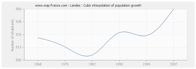 Landes : Cubic interpolation of population growth