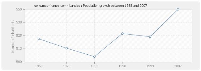 Population Landes